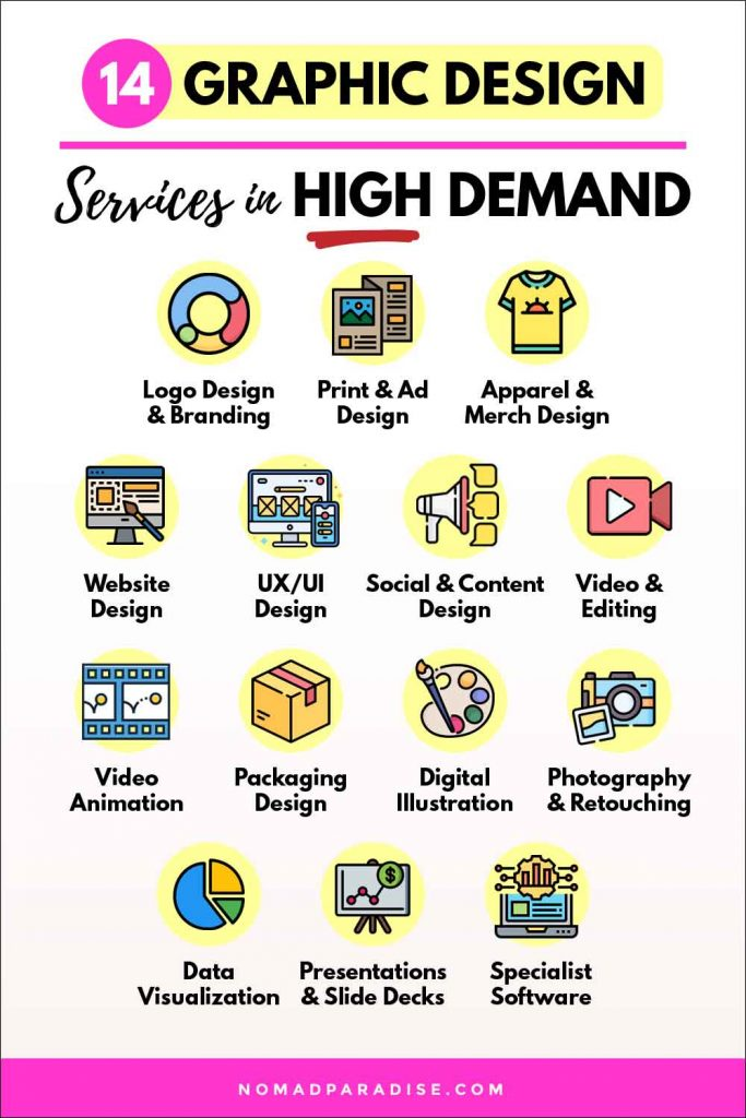 Graphic Design Services in High Demand